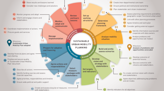 Steps of Sustainable Urban Mobility Planning SUMP
