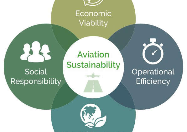 sustainable airport